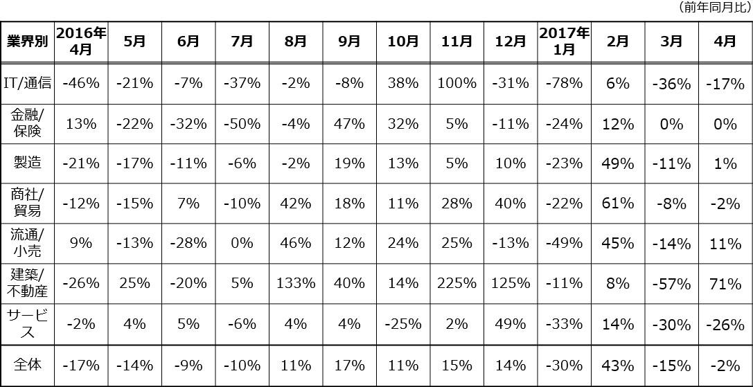 業界別月間求人案件数の増減推移.jpg
