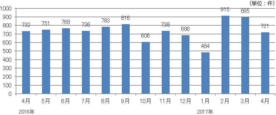 月間求人案件総数の推移.jpg